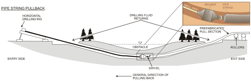 horizontal-directional-drilling-diagram-euro-auckland