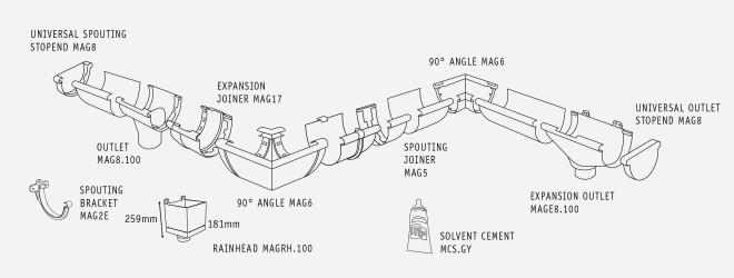 Magnum-System-660x2501-660x250