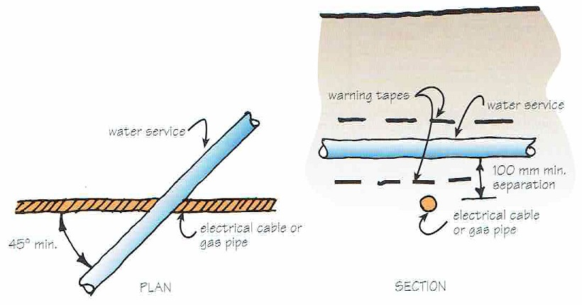 watermain_and_gas_pipe_section_plan