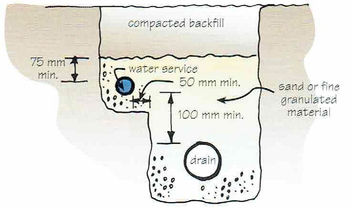 watermain_under_compacted_fill