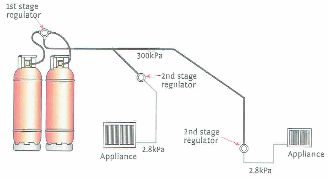 Replacing Lpg Change Over Regulator Supply To 2 X 45kg Bottles: Lpg Changeover Switch Wiring Diagram At Submiturlfor.com