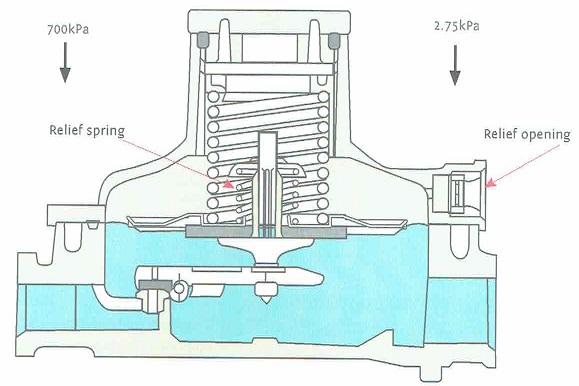 gas_pressure_regulator
