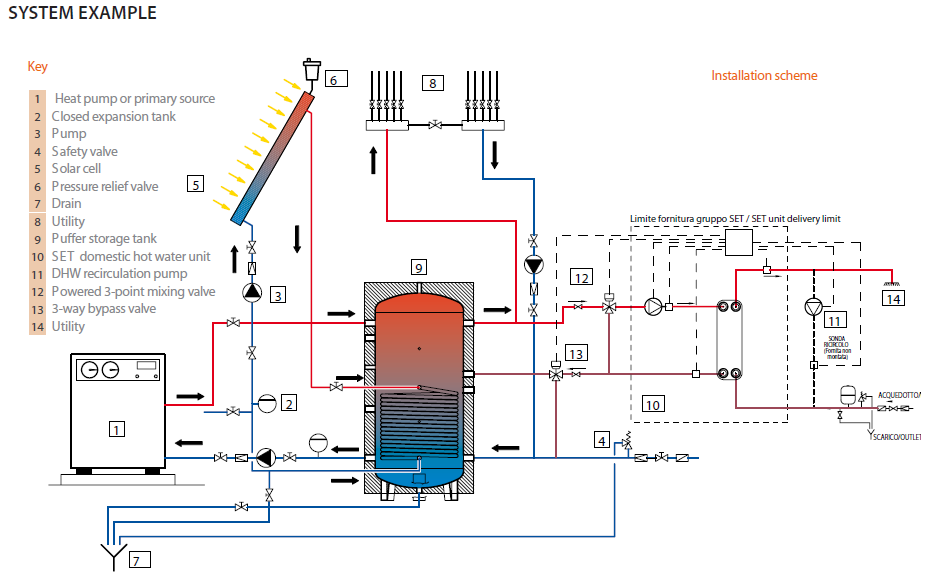 heat pump diagram with Bination Heating on Different Types Of Boiler Accessories And Their Function in addition mercial Air Conditioning likewise Ape Basic Hydraulics Training moreover Fm 403 Mod 10 Fire Life Safety Systems likewise bination Heating.