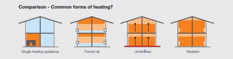 Why_hydronic_heating