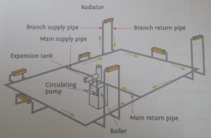 one_pipe_radiator_system