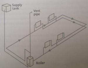 two_pipe_radiator_system