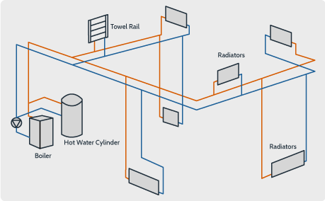 Radiator Heating Systems Euro Plumbing Ltd