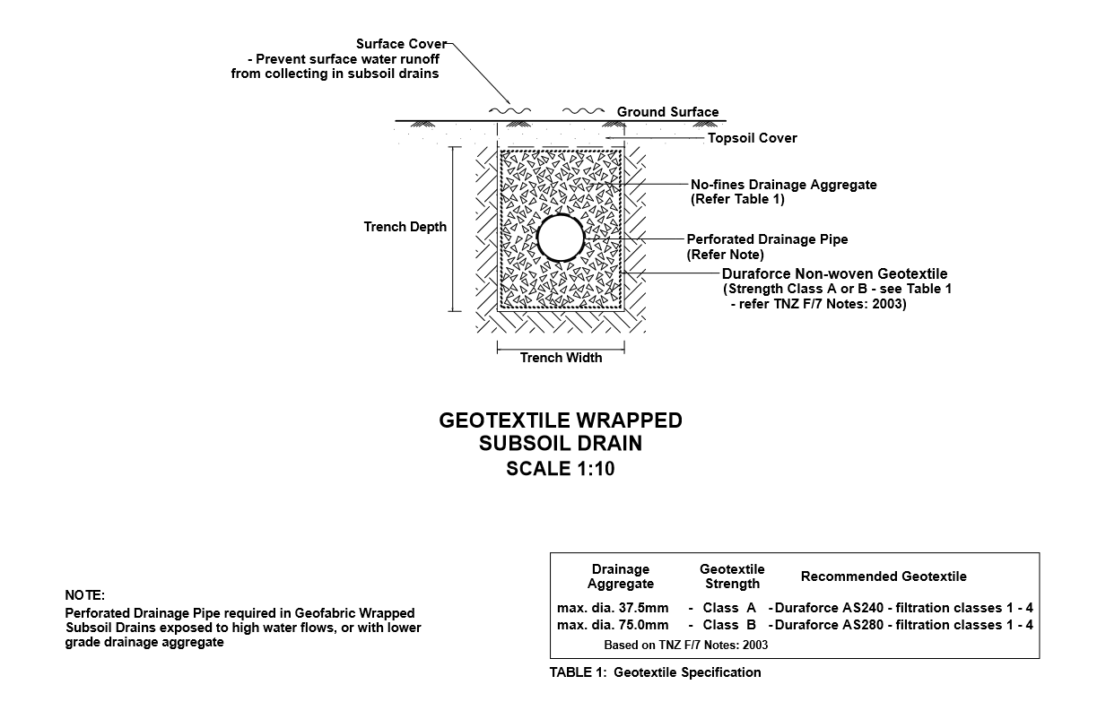 Subsoil Drainage Services Auckland Euro Plumbing Ltd French Drain To Sump Pump Diagram Typical Sub Soil In Trench