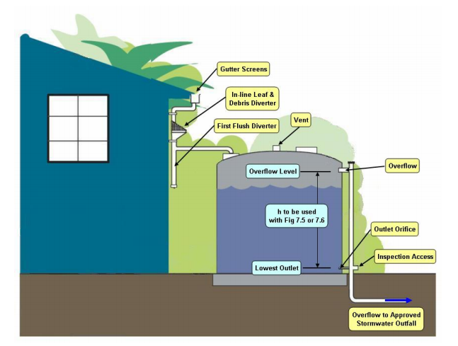 Do I Need A Retention Or Detention Water Tank Euro